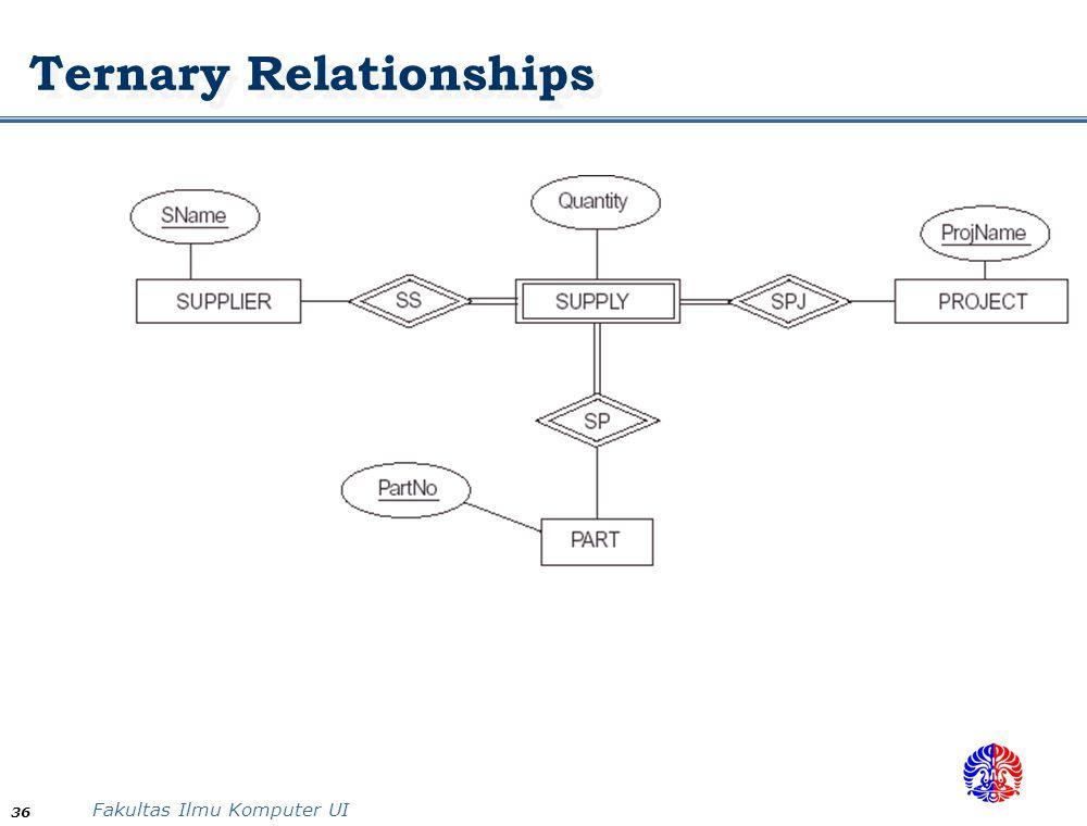 Data modeling using er diagram ppt video online download ternary relationships ccuart Choice Image