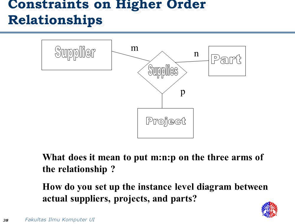 Data modeling using er diagram ppt video online download constraints on higher order relationships ccuart Choice Image
