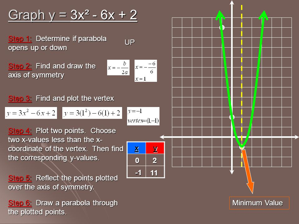 Graph y = 3x² - 6x + 2 Step 1: Determine if parabola opens up or down
