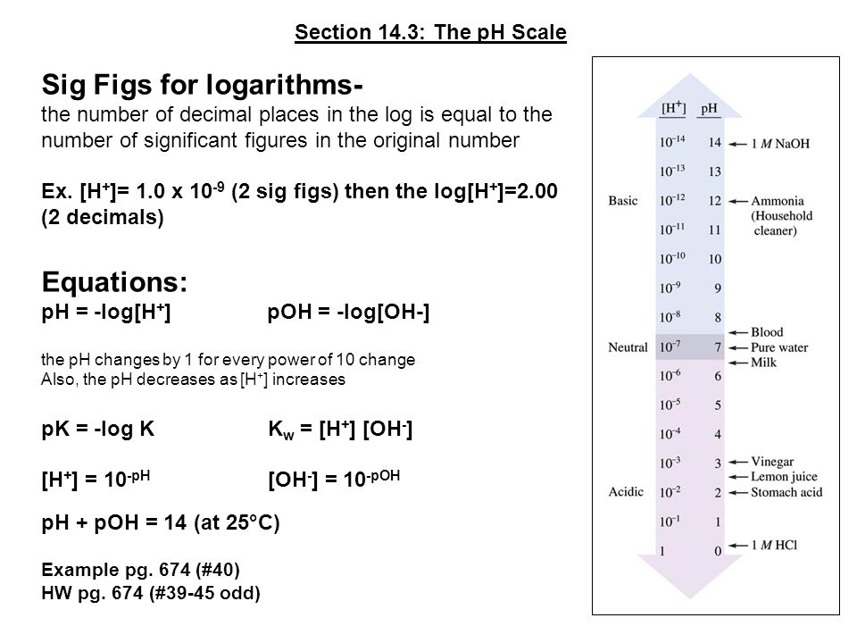 Sig Figs for logarithms-
