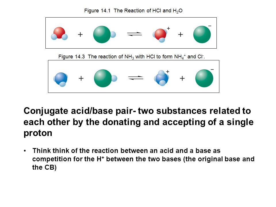 Conjugate acid/base pair- two substances related to each other by the donating and accepting of a single proton