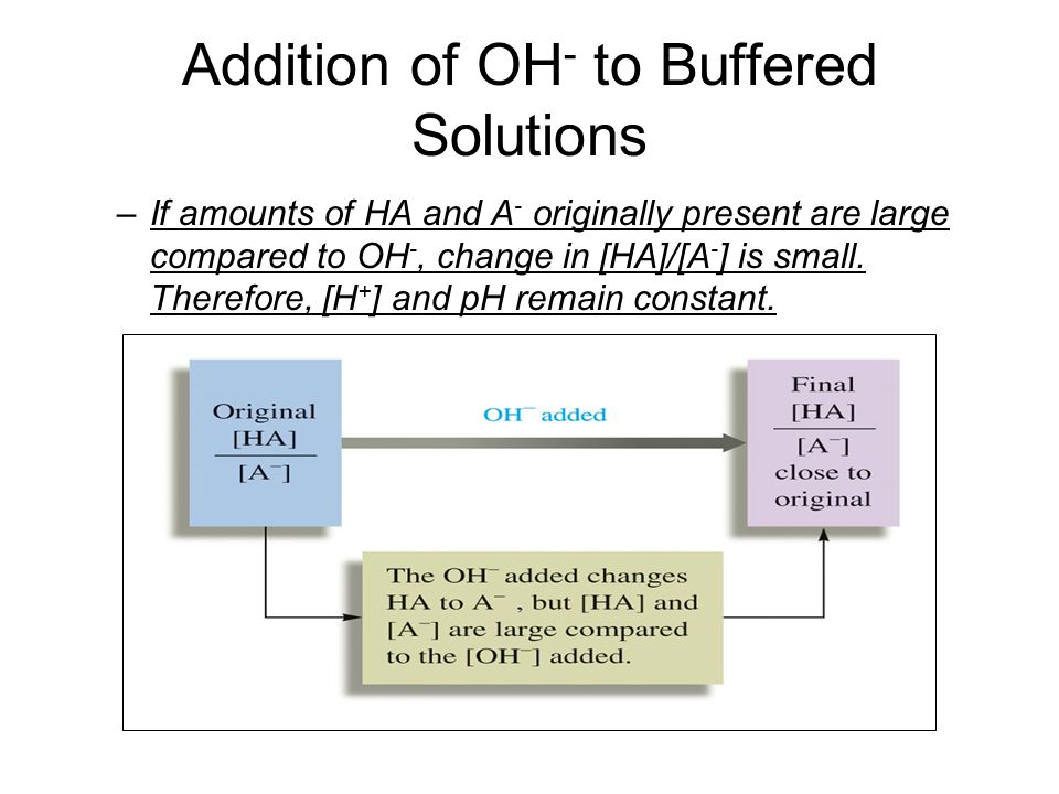 Addition of OH- to Buffered Solutions