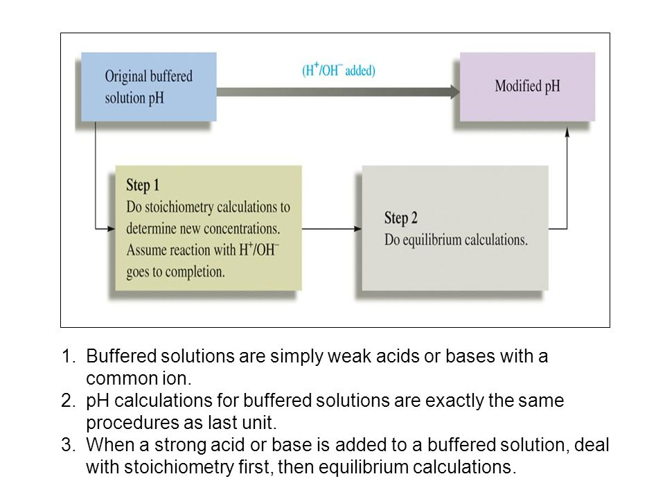 Buffered solutions are simply weak acids or bases with a common ion.