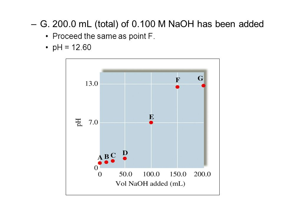 G. 200.0 mL (total) of 0.100 M NaOH has been added