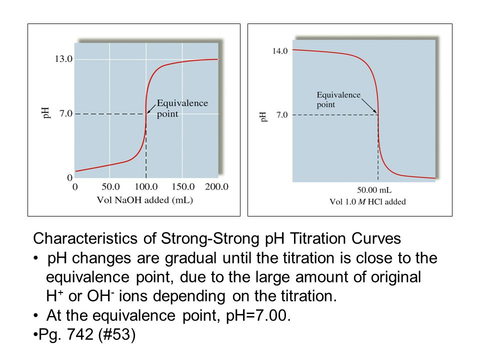 Characteristics of Strong-Strong pH Titration Curves