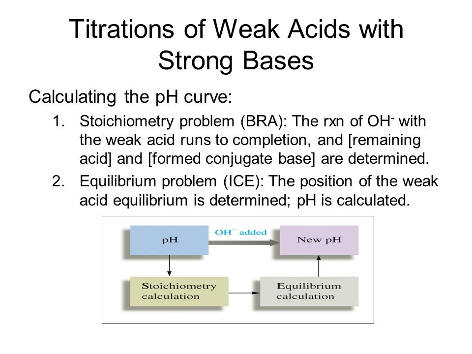 Titrations of Weak Acids with Strong Bases