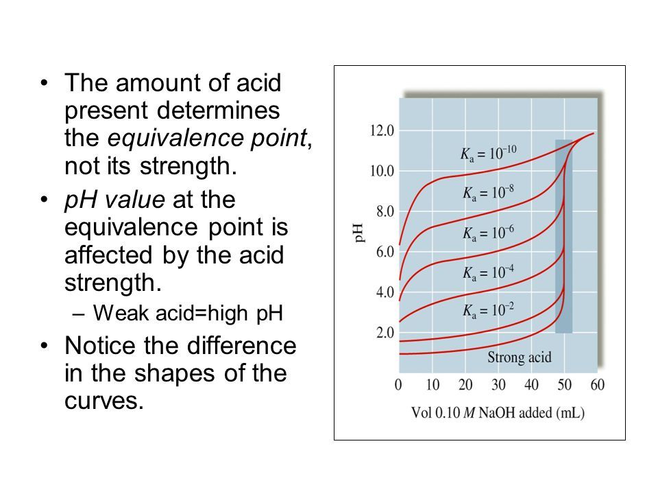 pH value at the equivalence point is affected by the acid strength.