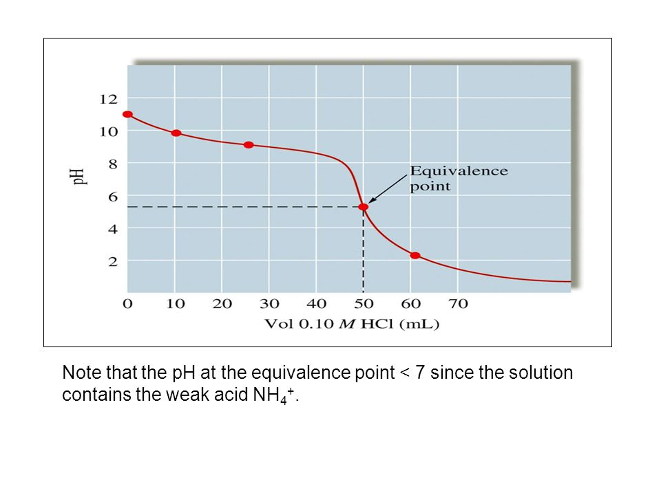Note that the pH at the equivalence point < 7 since the solution contains the weak acid NH4+.