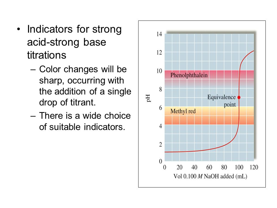 Indicators for strong acid-strong base titrations