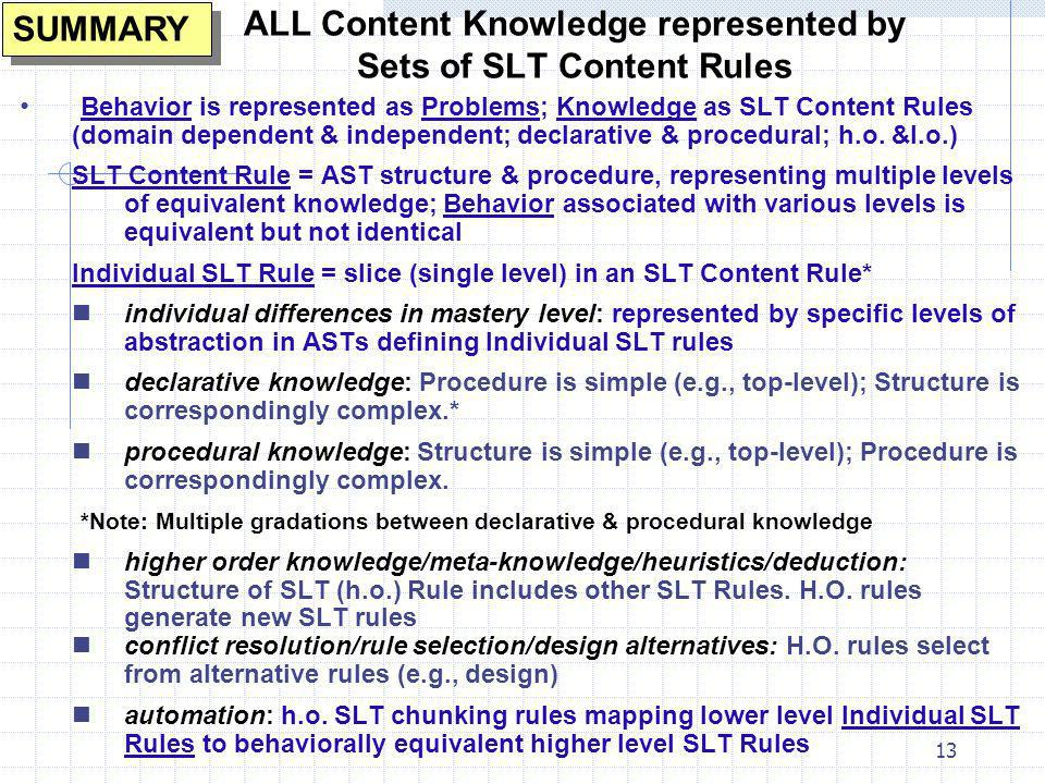 ALL Content Knowledge represented by Sets of SLT Content Rules