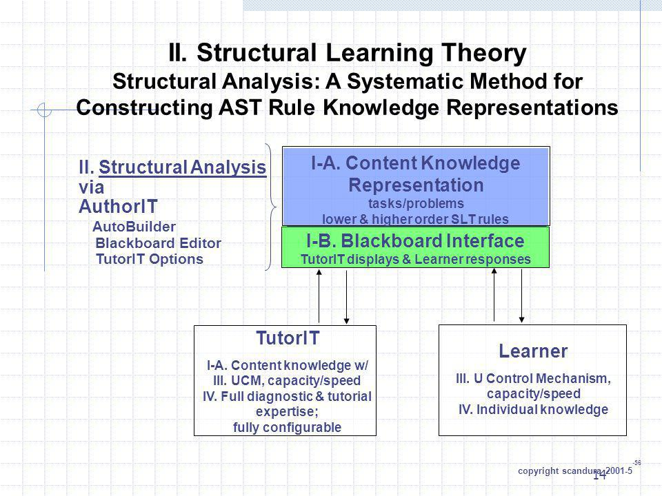 II. Structural Learning Theory