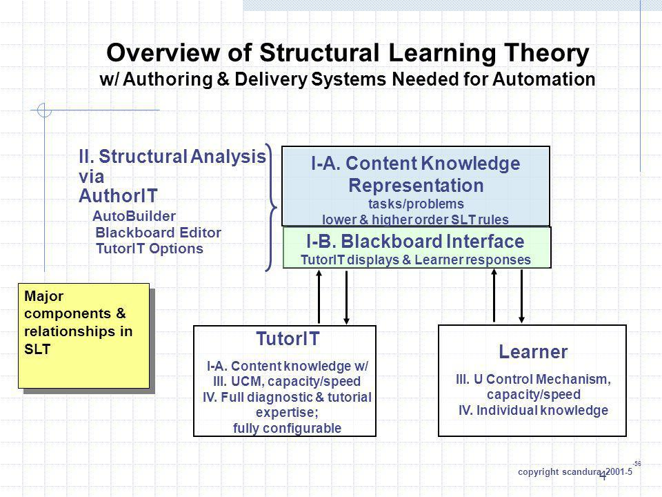 Overview of Structural Learning Theory