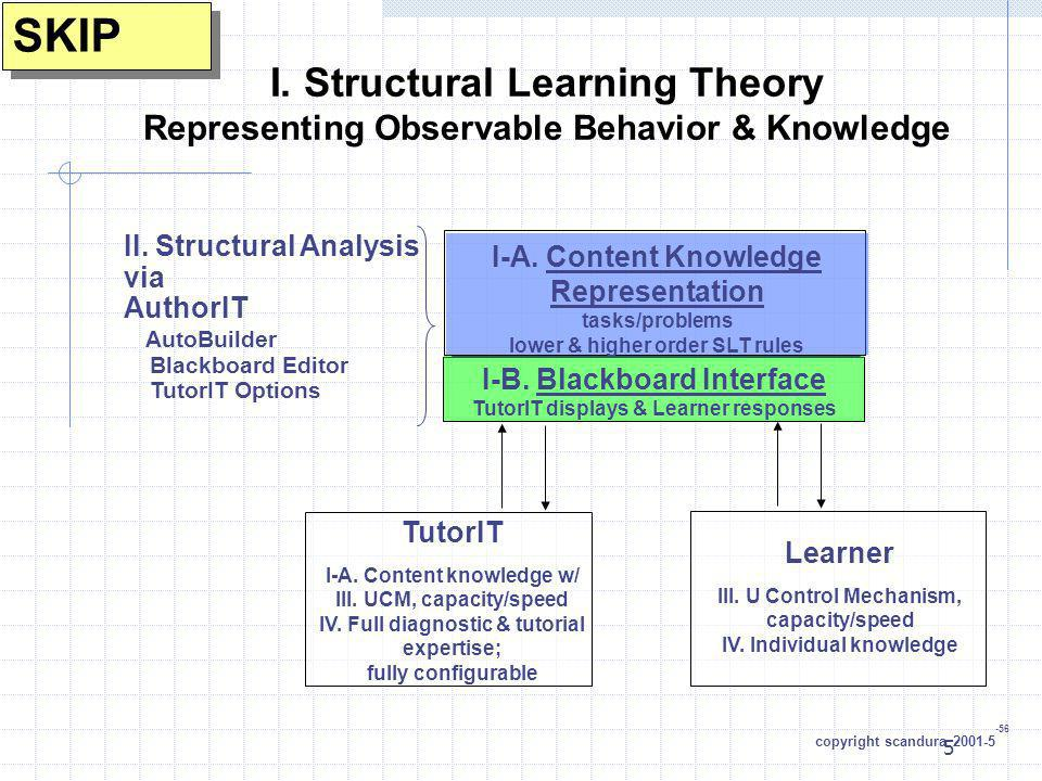 SKIP I. Structural Learning Theory