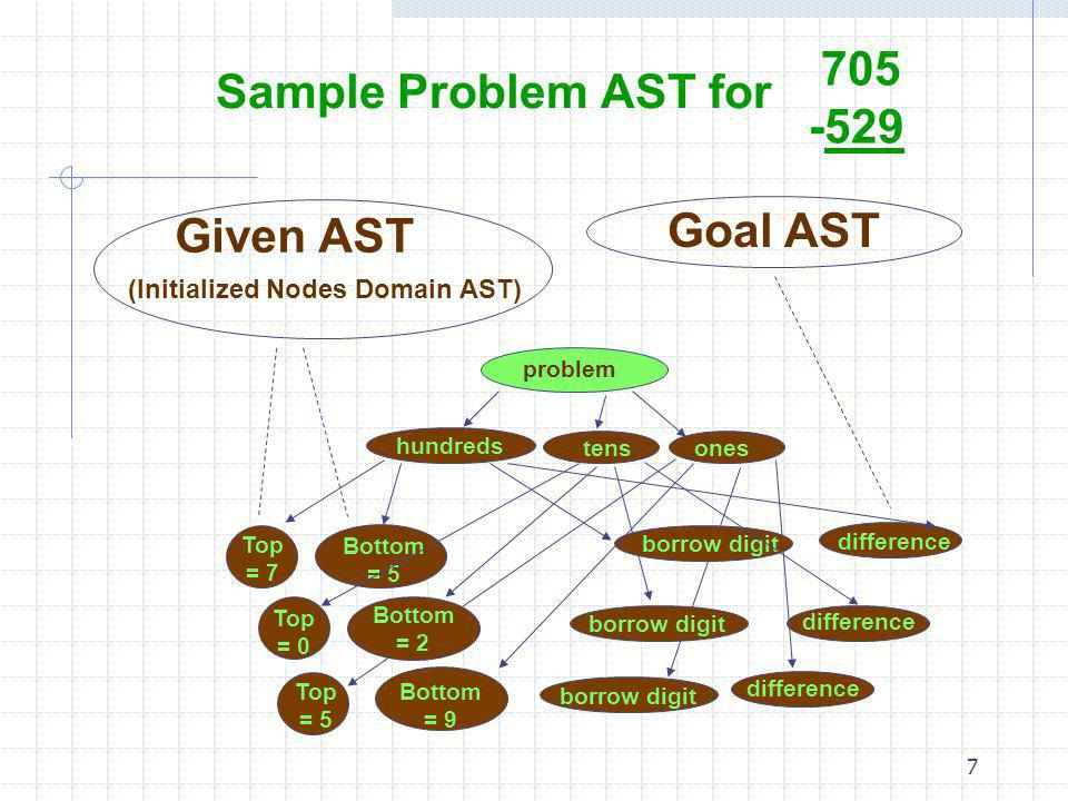 (Initialized Nodes Domain AST)