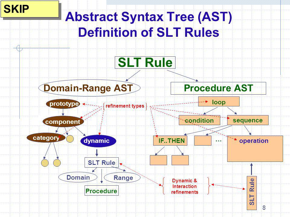 Abstract Syntax Tree (AST) Definition of SLT Rules