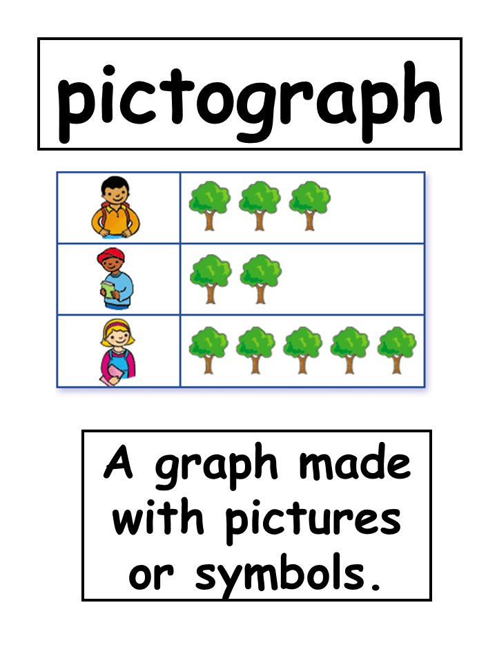 A graph made with pictures or symbols.