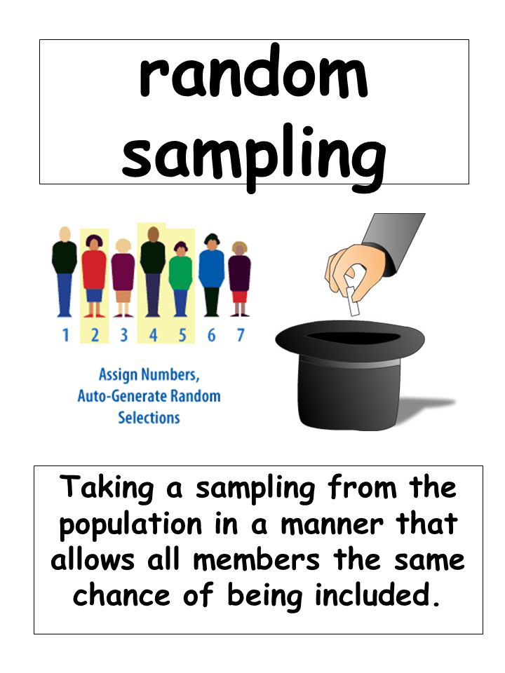 random sampling Taking a sampling from the population in a manner that allows all members the same chance of being included.