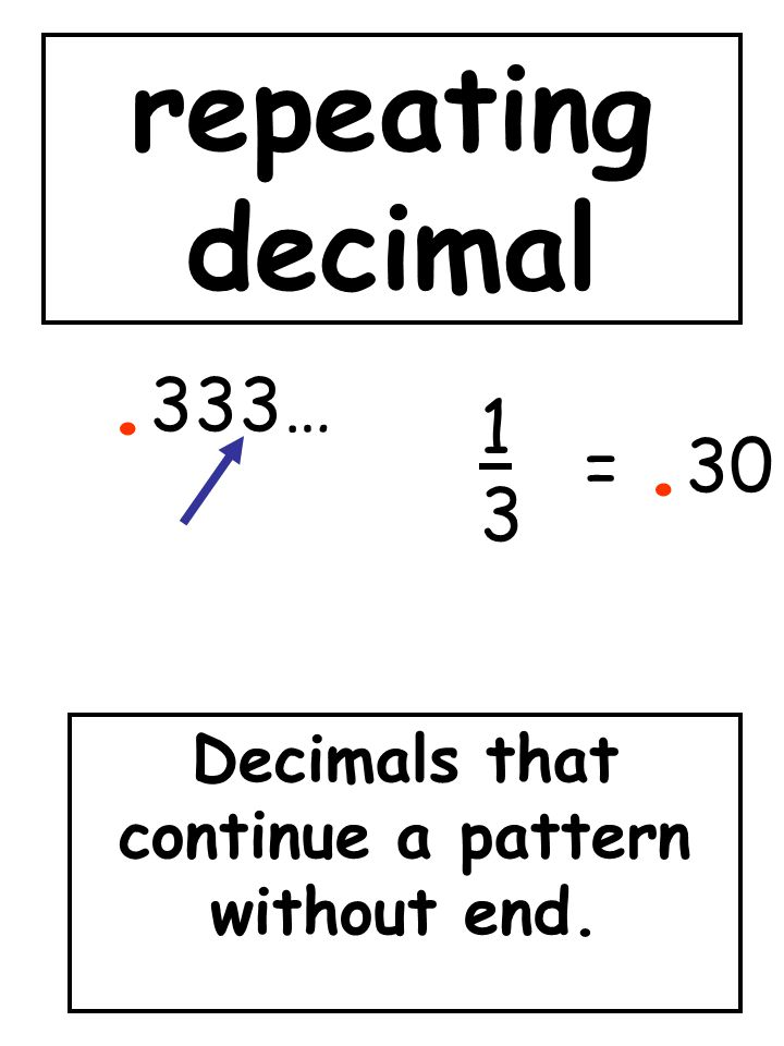 Decimals that continue a pattern without end.