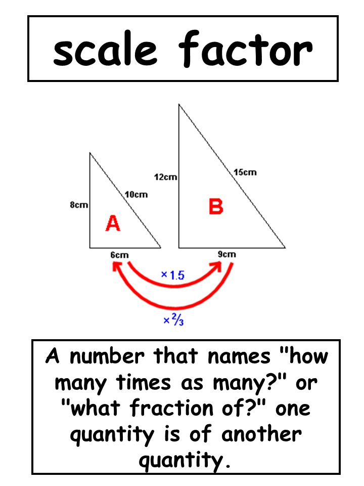scale factor A number that names how many times as many or what fraction of one quantity is of another quantity.