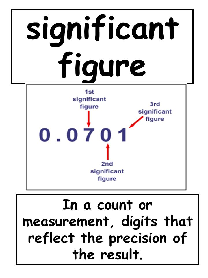significant figure In a count or measurement, digits that reflect the precision of the result.