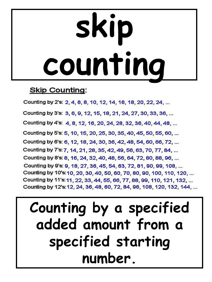Counting by a specified added amount from a specified starting number.