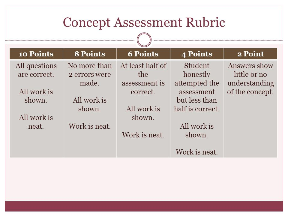 Concept Assessment Rubric