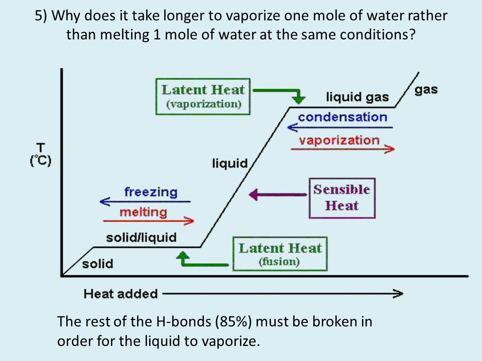 5) Why does it take longer to vaporize one mole of water rather than melting 1 mole of water at the same conditions