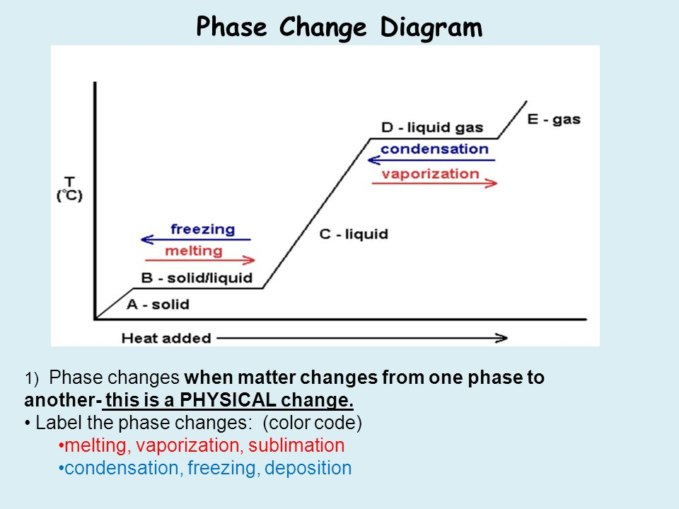 Phase Change Diagram Label the phase changes: (color code)