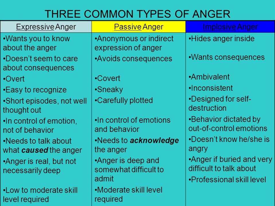 THREE COMMON TYPES OF ANGER