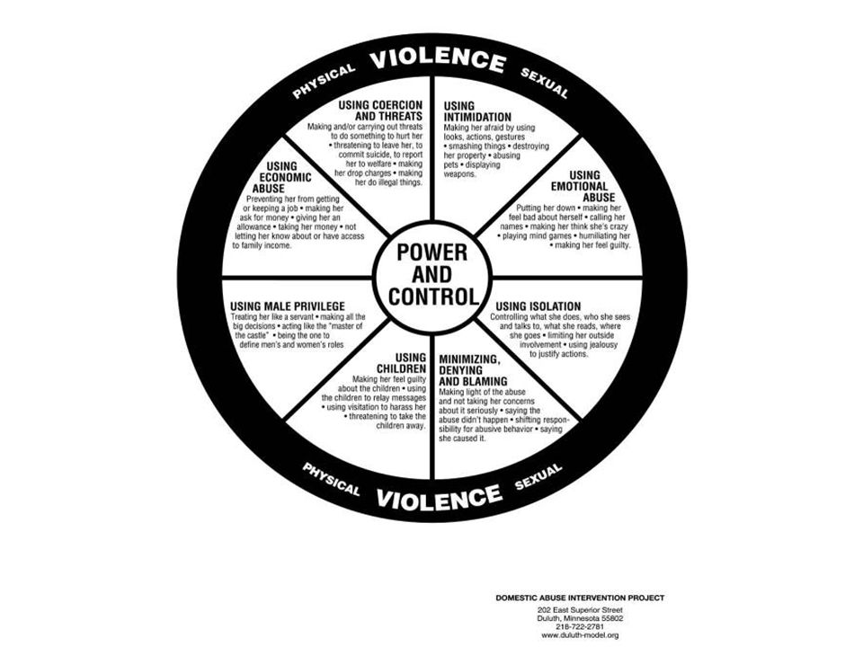 Wheel of Abuse, cont.