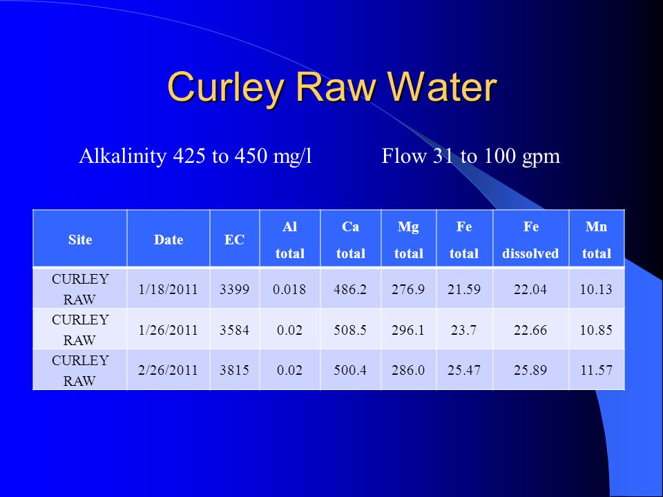 Curley Raw Water Alkalinity 425 to 450 mg/l Flow 31 to 100 gpm Site