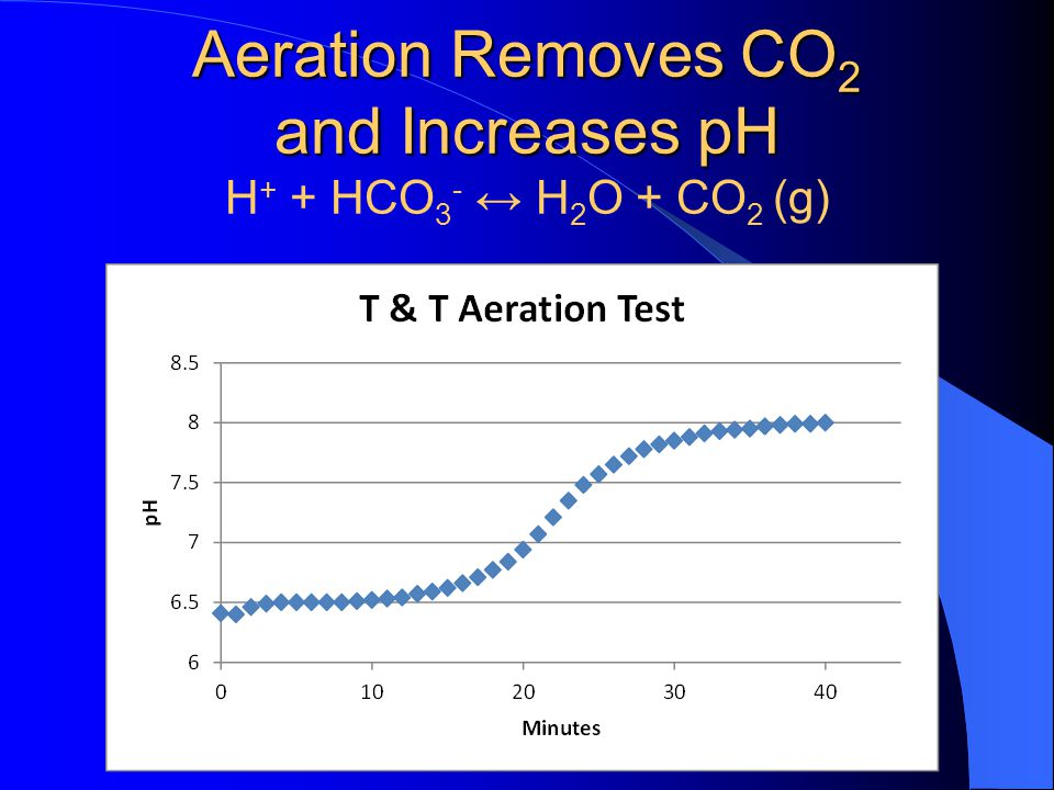 Aeration Removes CO2 and Increases pH H+ + HCO3- ↔ H2O + CO2 (g)