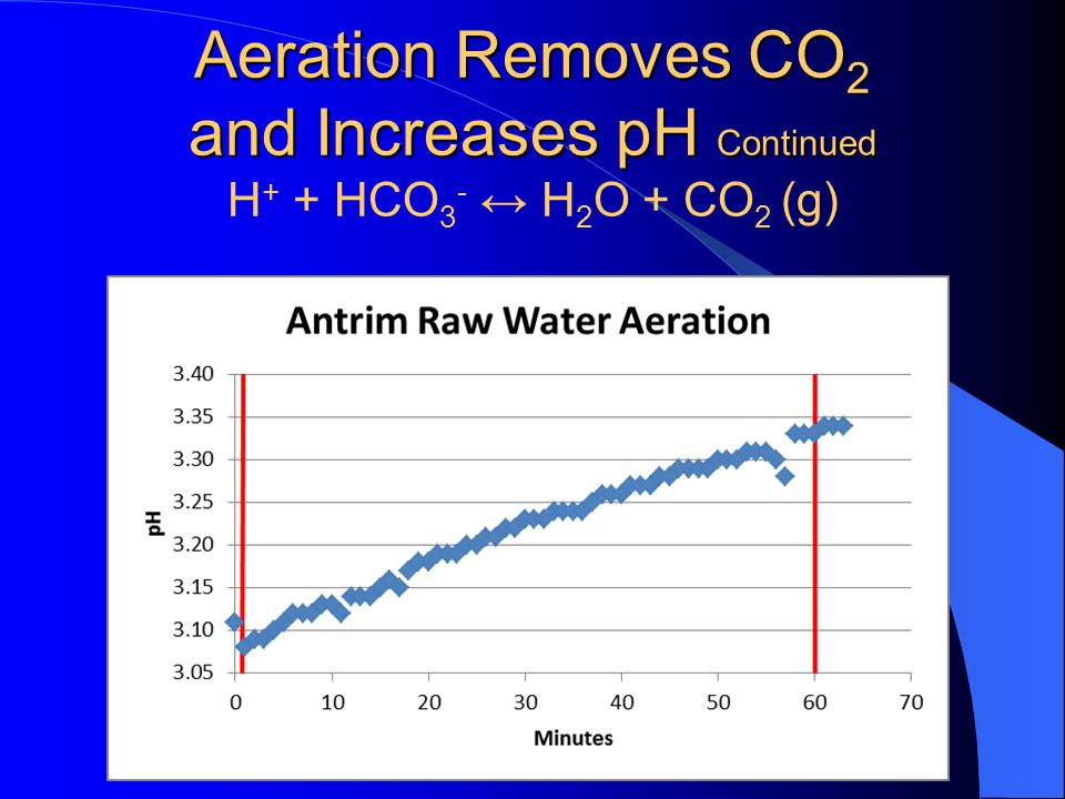 Aeration Removes CO2 and Increases pH Continued H+ + HCO3- ↔ H2O + CO2 (g)
