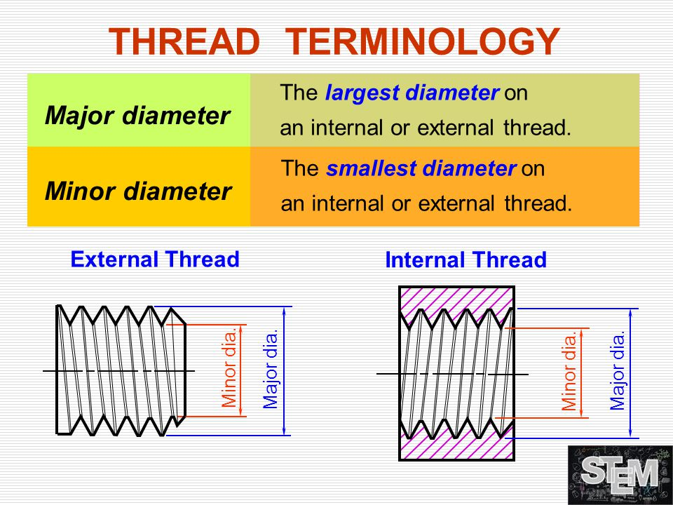 THREAD TERMINOLOGY Major diameter Minor diameter