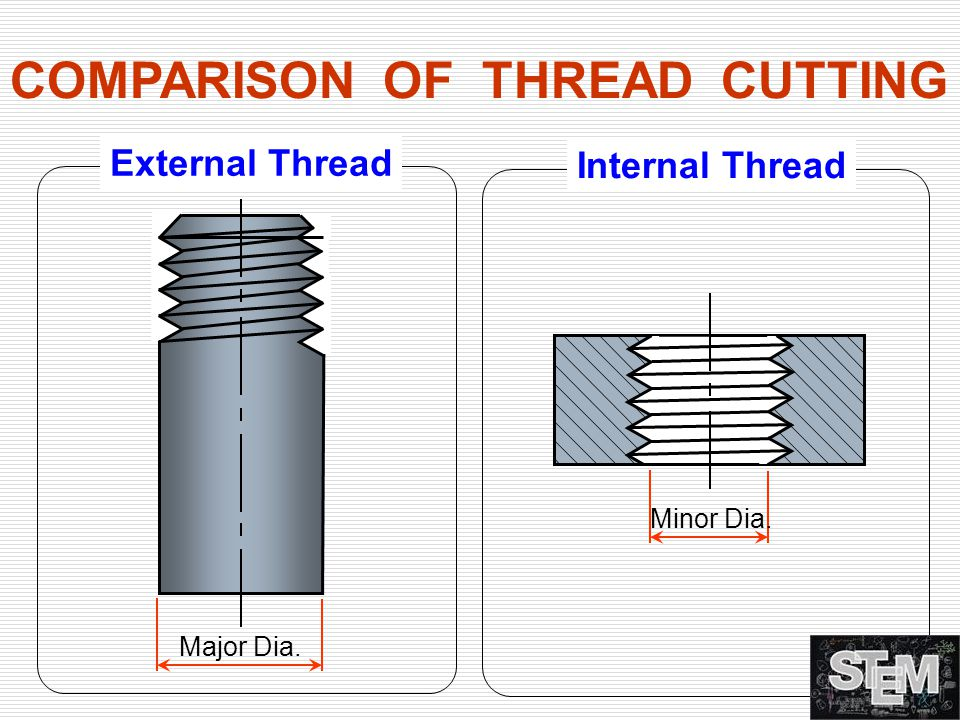 COMPARISON OF THREAD CUTTING
