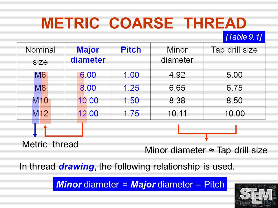 METRIC COARSE THREAD Metric thread Minor diameter ≈ Tap drill size