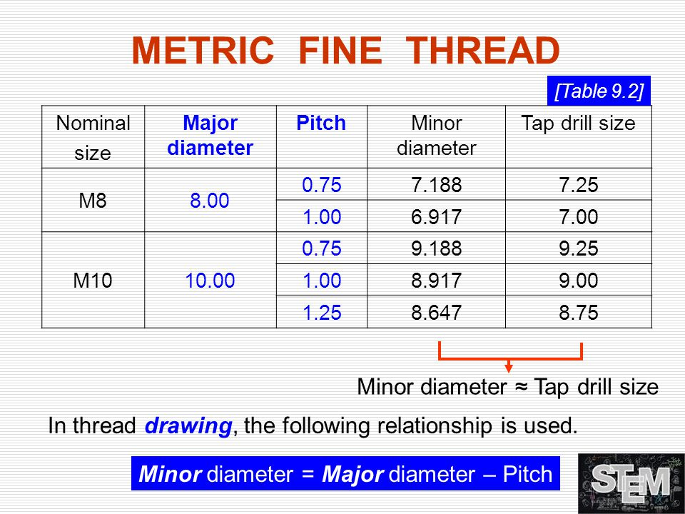 METRIC FINE THREAD Minor diameter ≈ Tap drill size