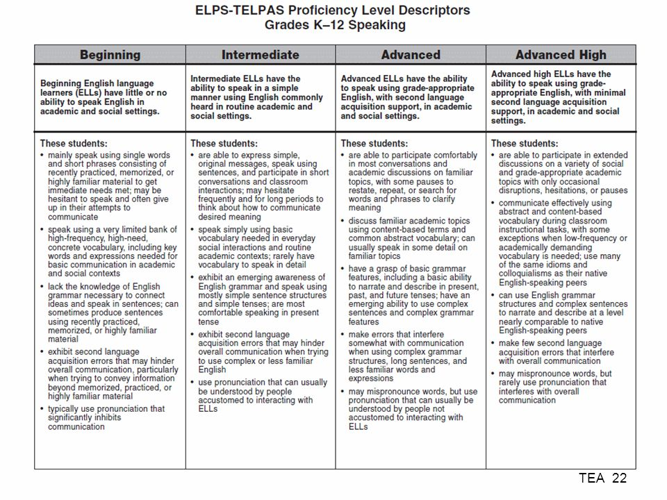 ELPS-TELPAS Proficiency Level Descriptors Grades K–12 Speaking