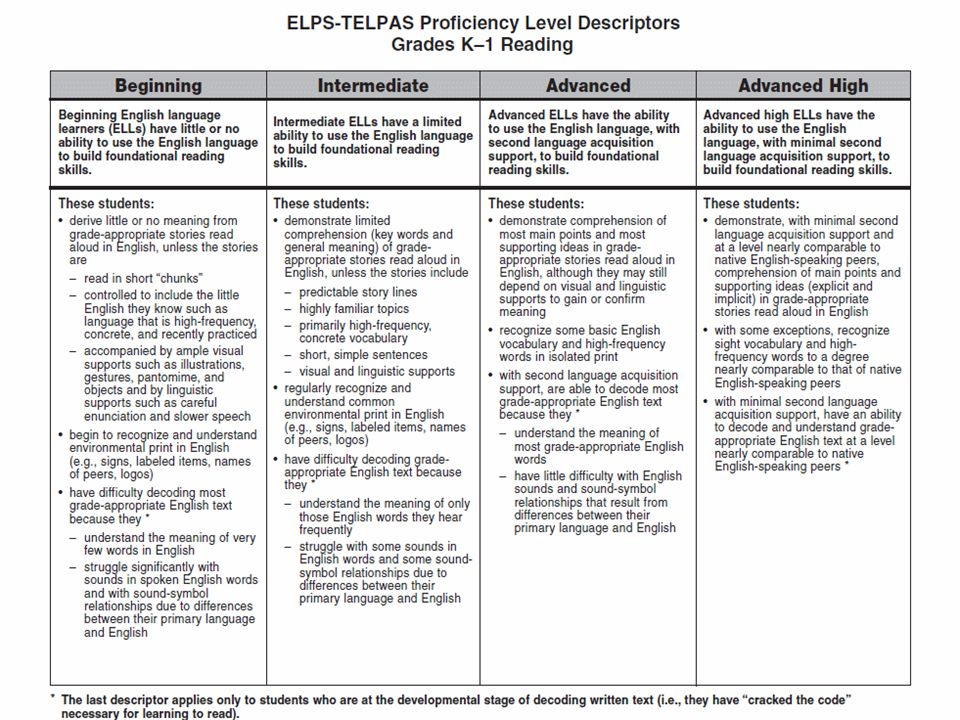 ELPS-TELPAS Proficiency Level Descriptors Grades K–1 Reading