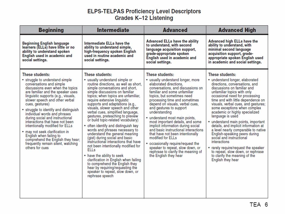 ELPS-TELPAS Proficiency Level Descriptors Grades K–12 Listening