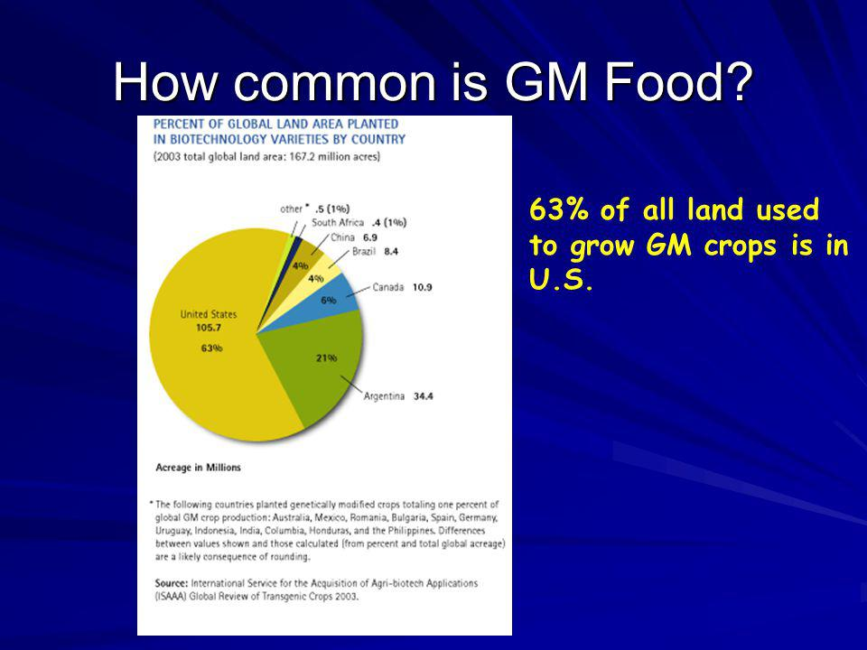 How common is GM Food 63% of all land used to grow GM crops is in U.S.