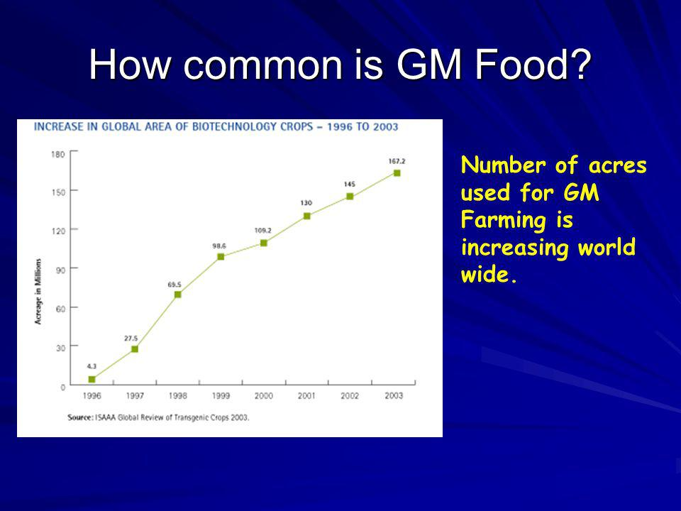 How common is GM Food Number of acres used for GM Farming is increasing world wide.