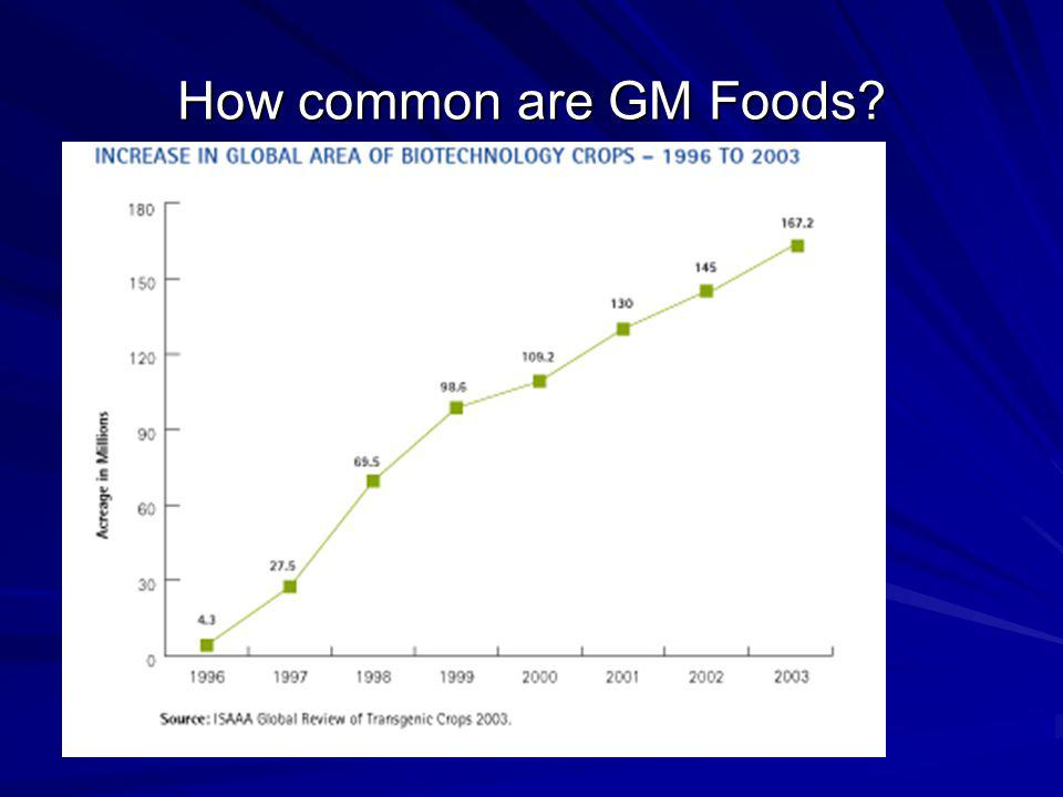 How common are GM Foods