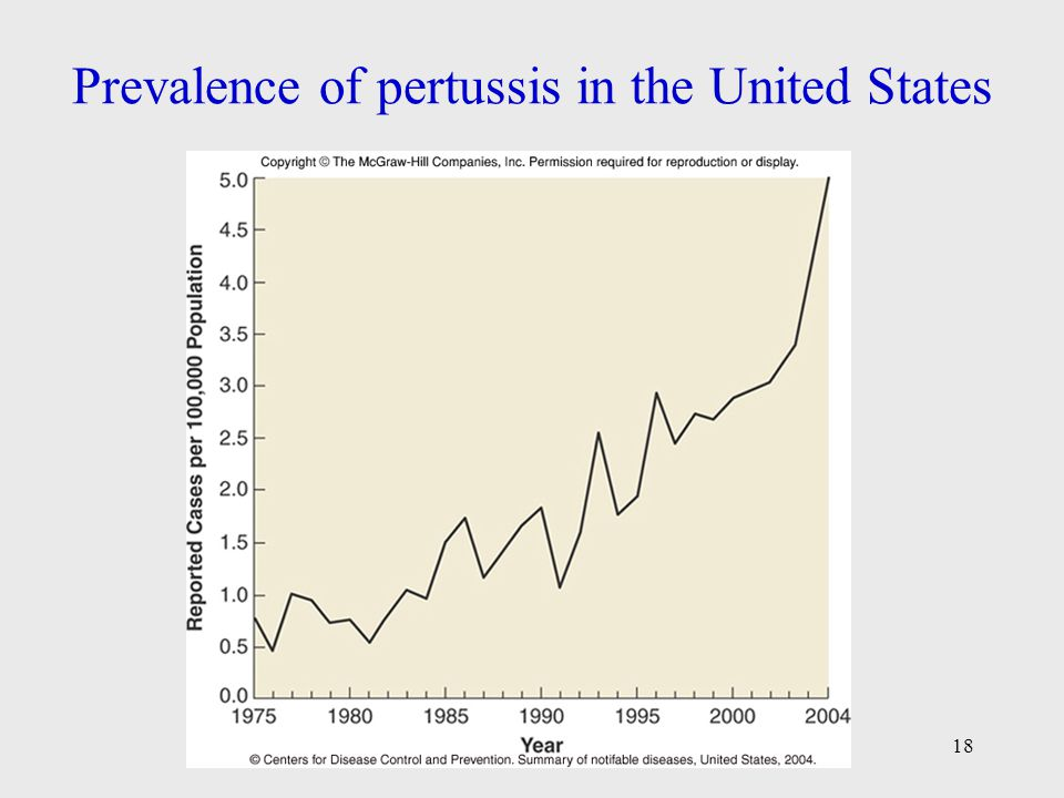Prevalence of pertussis in the United States
