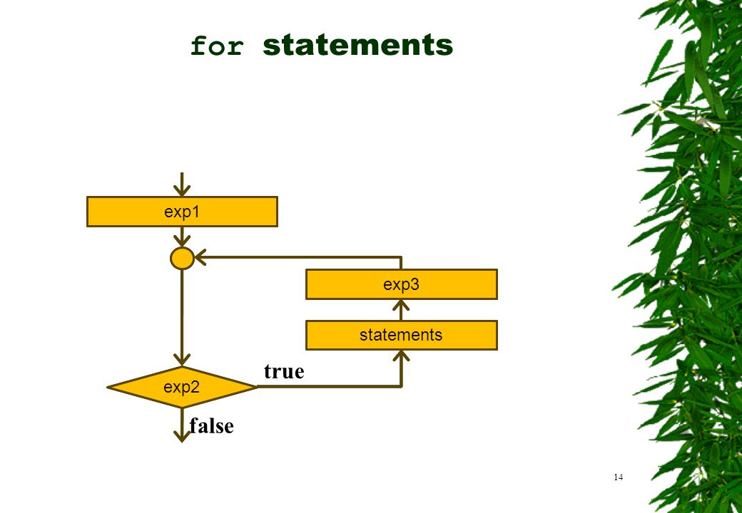 for statements true false exp1 exp3 statements exp2 exp1 exp3