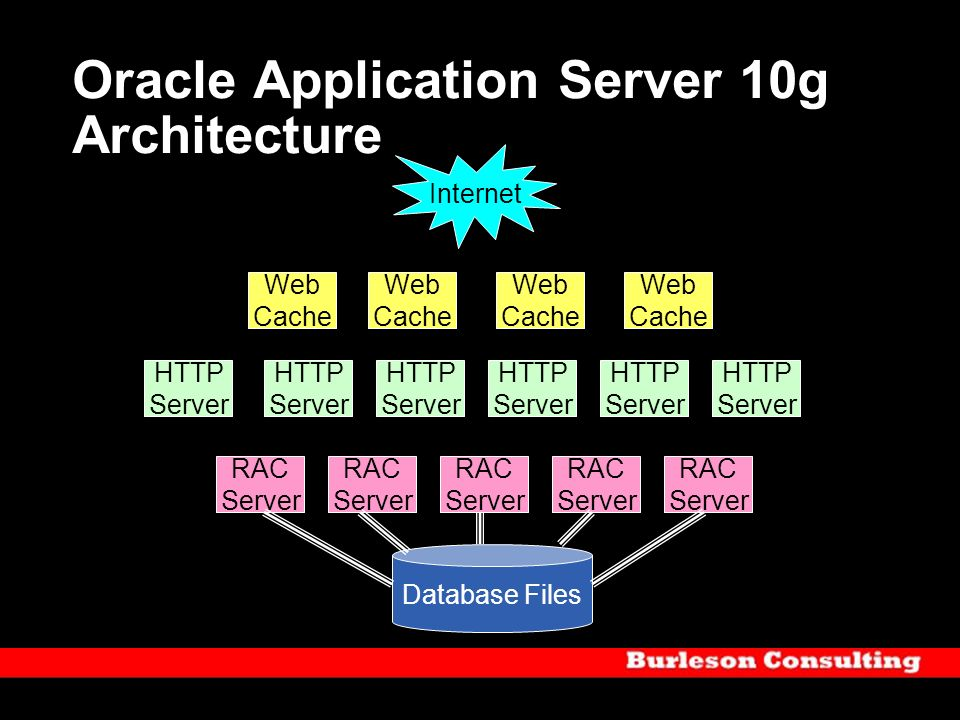 Oracle Application Server 10g Architecture