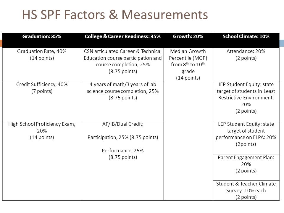 HS SPF Factors & Measurements