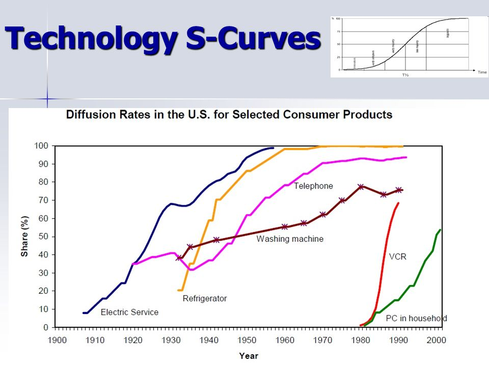Technology S-Curves
