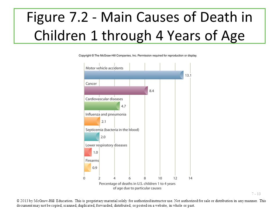Figure 7.2 - Main Causes of Death in Children 1 through 4 Years of Age