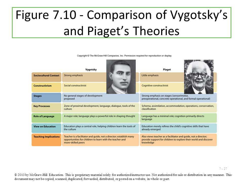 Figure 7.10 - Comparison of Vygotsky's and Piaget's Theories
